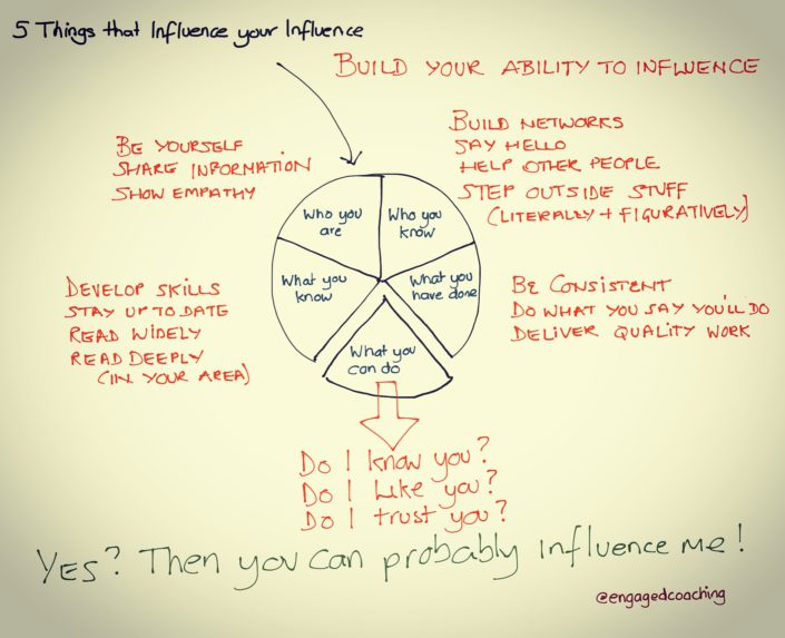 Five ways to think about influence